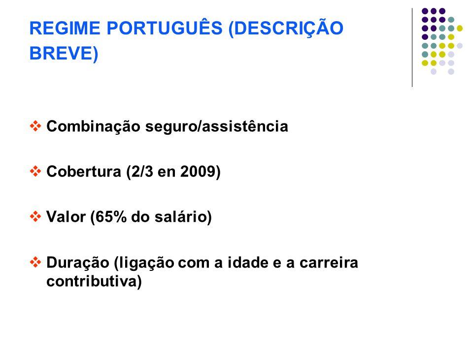 REGIME PORTUGUÊS (DESCRIÇÃO BREVE)  Combinação seguro/assistência  Cobertura (2/3 en 2009)  Valor (65% do salário)  Duração (ligação com a idade e a carreira contributiva)