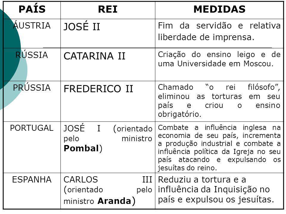 PAÍSREIMEDIDAS ÁUSTRIA JOSÉ II Fim da servidão e relativa liberdade de imprensa.