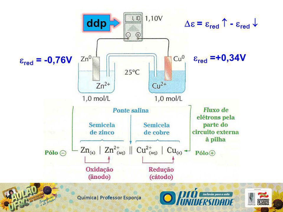 Pólo – Ânodo Oxidação Corrosão ↑[ ] ↓E RED Pilhas (Célula Galvânica) Pólo + Cátodo Redução Acúmulo ↓[ ] ↑E RED Química| Professor Esponja