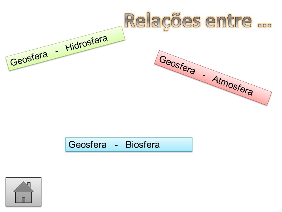 Geosfera - Atmosfera G e o s f e r a - A t m o s f e r a Geosfera - Hidrosfera G e o s f e r a - H i d r o s f e r a Geosfera - Biosfera Geosfera - Bi