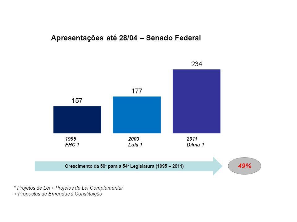 Histórico de Apresentação de Proposições * Projetos de Lei + Projetos de Lei Complementar + Propostas de Emendas à Constituição 1995 FHC 1 2003 Lula 1 2011 Dilma 1 Apresentações até 28/04 – Senado Federal Crescimento da 50 ª para a 54 ª Legislatura (1995 – 2011) 49%
