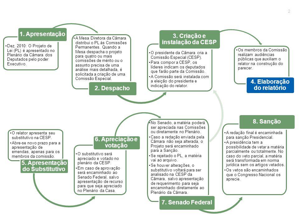 Novatos – Câmara e Senado Não se refere à renovação. Deputados e senadores novatos em 29/04