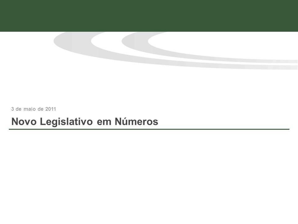 Histórico de Apresentação de Proposições * Projetos de Lei + Projetos de Lei Complementar + Propostas de Emendas à Constituição 19951999200320072011 Apresentações até 28/04 – Câmara dos Deputados Crescimento da 50 ª para a 54 ª Legislatura (1995 – 2011) 150,5%