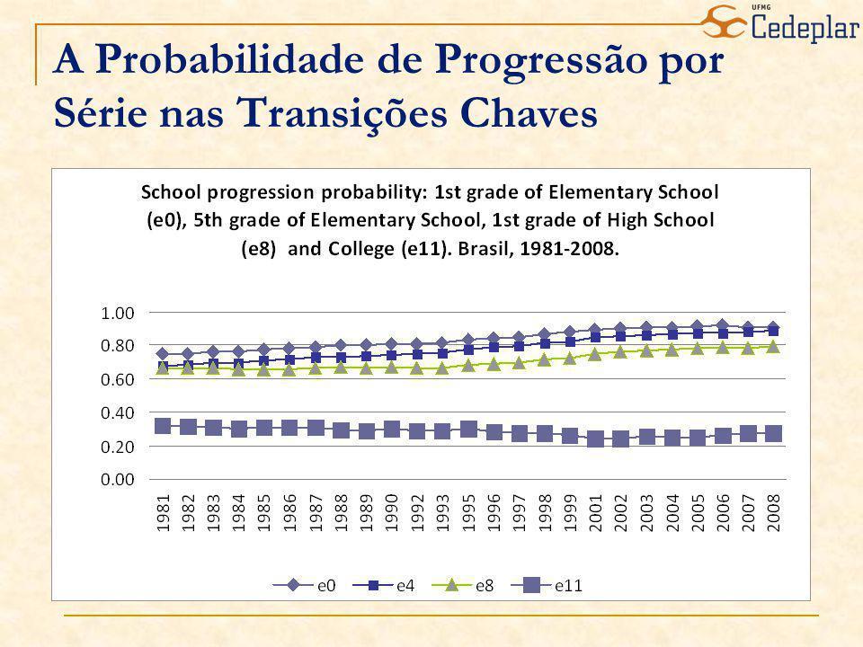 A Probabilidade de Progressão por Série nas Transições Chaves