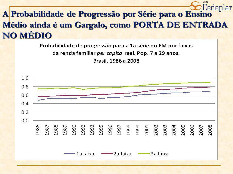 A Probabilidade de Progressão por Série para o Ensino Médio ainda é um Gargalo, como PORTA DE ENTRADA NO MÉDIO