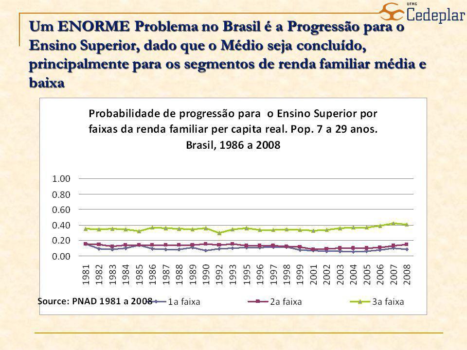 Um ENORME Problema no Brasil é a Progressão para o Ensino Superior, dado que o Médio seja concluído, principalmente para os segmentos de renda familiar média e baixa