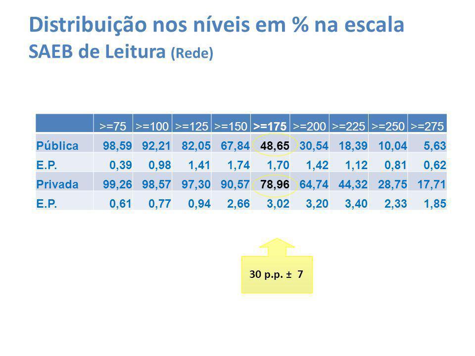 Distribuição nos níveis em % na escala SAEB de Leitura (Rede) >=75>=100>=125>=150>=175>=200>=225>=250>=275 Pública98,5992,2182,0567,8448,6530,5418,391