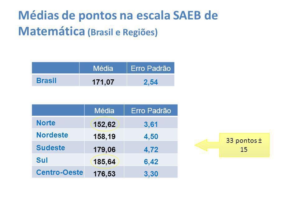 Médias de pontos na escala SAEB de Matemática (Brasil e Regiões) MédiaErro Padrão Brasil 171,072,54 MédiaErro Padrão Norte 152,623,61 Nordeste 158,194,50 Sudeste 179,064,72 Sul 185,646,42 Centro-Oeste 176,533,30 33 pontos ± 15