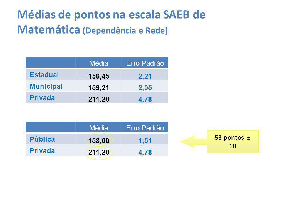 MédiaErro Padrão Estadual 156,452,21 Municipal 159,212,05 Privada 211,204,78 Médias de pontos na escala SAEB de Matemática (Dependência e Rede) MédiaE