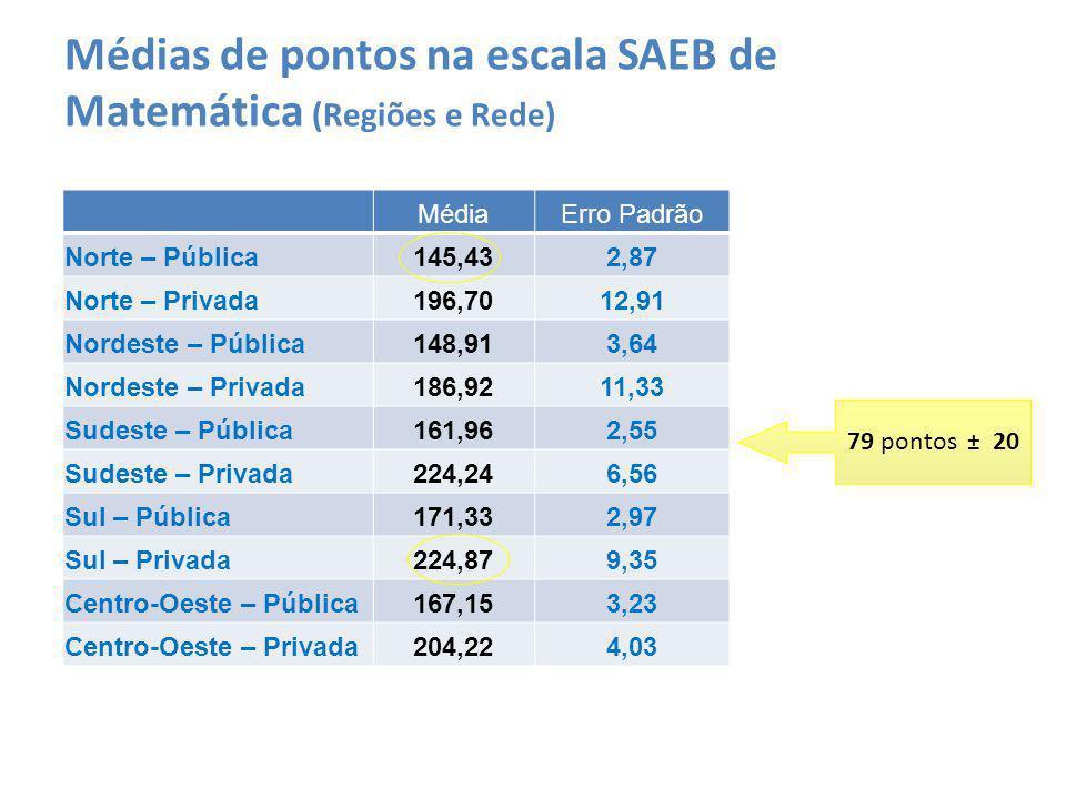 MédiaErro Padrão Norte – Pública145,432,87 Norte – Privada196,7012,91 Nordeste – Pública148,913,64 Nordeste – Privada186,9211,33 Sudeste – Pública161,