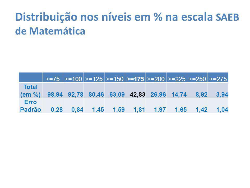 Distribuição nos níveis em % na escala SAEB de Matemática >=75>=100>=125>=150>=175>=200>=225>=250>=275 Total (em %)98,9492,7880,4663,0942,8326,9614,748,923,94 Erro Padrão0,280,841,451,591,811,971,651,421,04