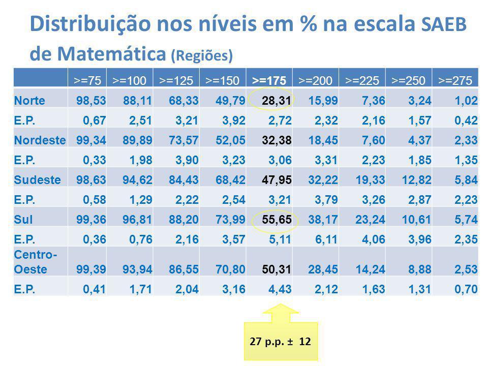 Distribuição nos níveis em % na escala SAEB de Matemática (Regiões) >=75>=100>=125>=150>=175>=200>=225>=250>=275 Norte98,5388,1168,3349,7928,3115,997,363,241,02 E.P.0,672,513,213,922,722,322,161,570,42 Nordeste99,3489,8973,5752,0532,3818,457,604,372,33 E.P.0,331,983,903,233,063,312,231,851,35 Sudeste98,6394,6284,4368,4247,9532,2219,3312,825,84 E.P.0,581,292,222,543,213,793,262,872,23 Sul99,3696,8188,2073,9955,6538,1723,2410,615,74 E.P.0,360,762,163,575,116,114,063,962,35 Centro- Oeste99,3993,9486,5570,8050,3128,4514,248,882,53 E.P.0,411,712,043,164,432,121,631,310,70 27 p.p.