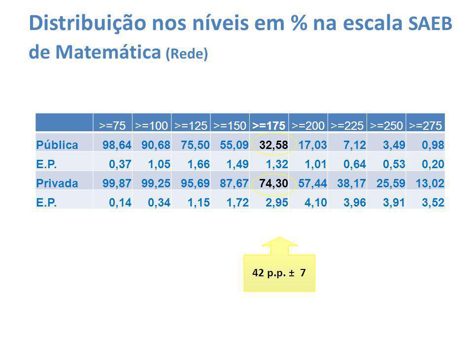 Distribuição nos níveis em % na escala SAEB de Matemática (Rede) >=75>=100>=125>=150>=175>=200>=225>=250>=275 Pública98,6490,6875,5055,0932,5817,037,1