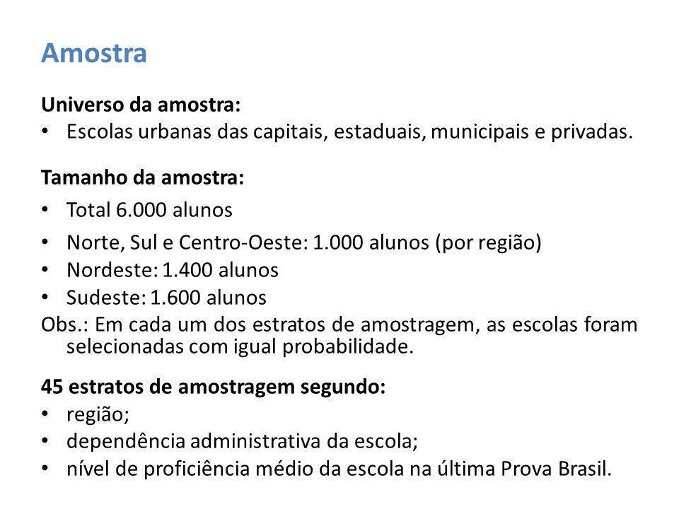 Universo da amostra: Escolas urbanas das capitais, estaduais, municipais e privadas.