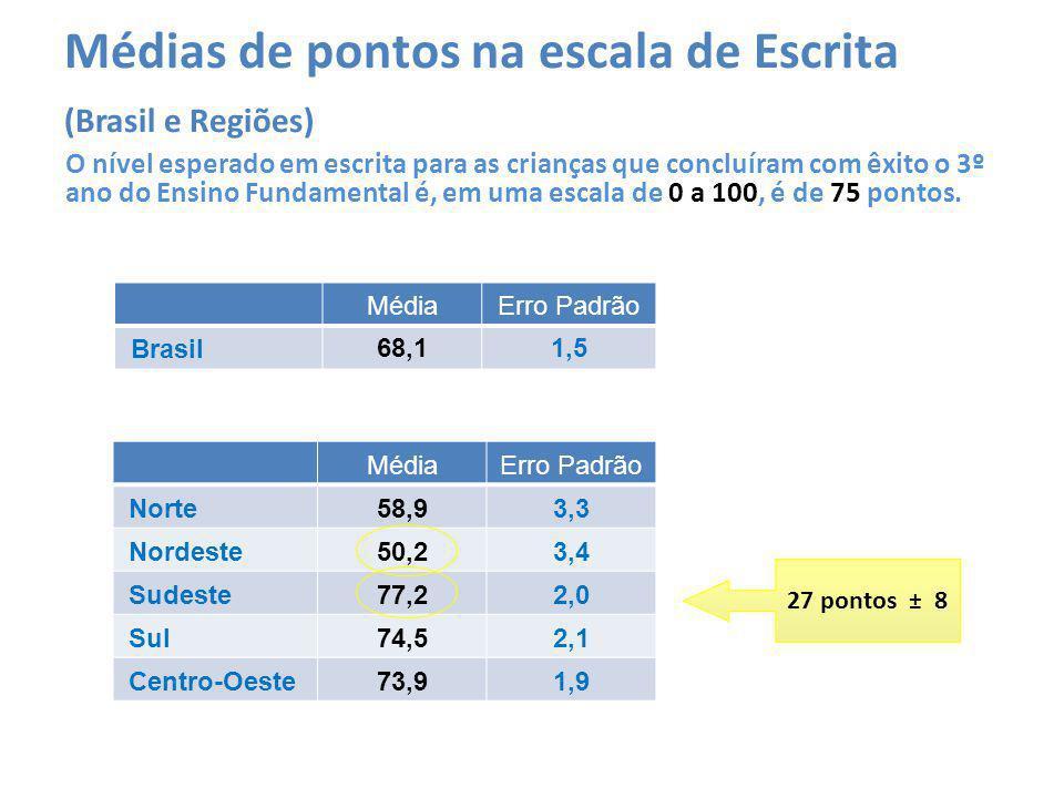 Médias de pontos na escala de Escrita (Brasil e Regiões) O nível esperado em escrita para as crianças que concluíram com êxito o 3º ano do Ensino Fundamental é, em uma escala de 0 a 100, é de 75 pontos.