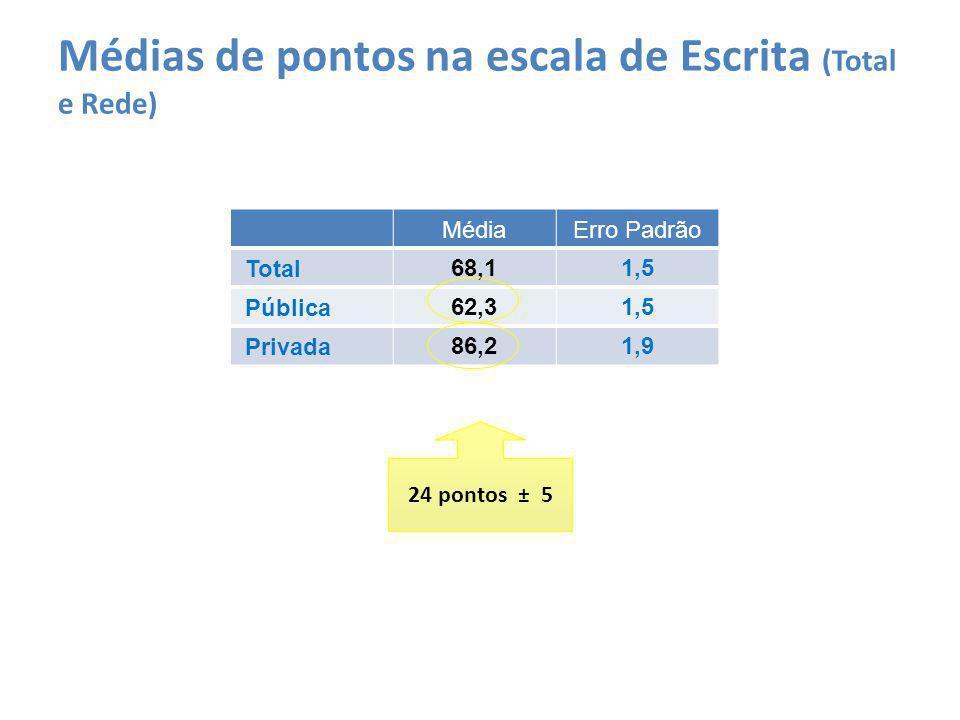 Médias de pontos na escala de Escrita (Total e Rede) MédiaErro Padrão Total68,11,5 Pública62,31,5 Privada86,21,9 24 pontos ± 5