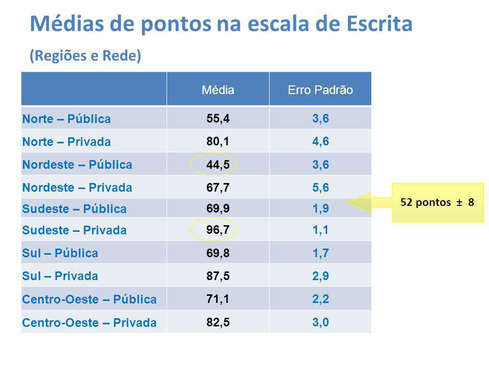 Médias de pontos na escala de Escrita (Regiões e Rede) MédiaErro Padrão Norte – Pública55,43,6 Norte – Privada80,14,6 Nordeste – Pública44,53,6 Nordes