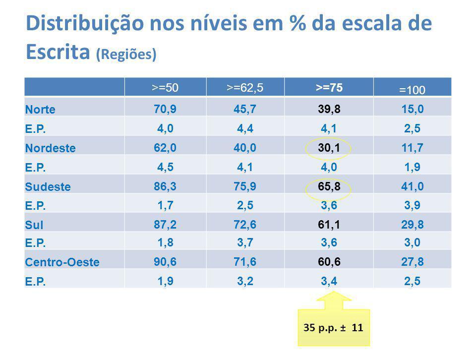 Distribuição nos níveis em % da escala de Escrita (Regiões) >=50>=62,5>=75 =100 Norte70,945,739,815,0 E.P.4,04,44,12,5 Nordeste62,040,030,111,7 E.P.4,