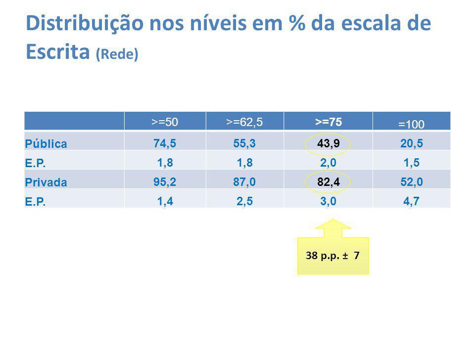 Distribuição nos níveis em % da escala de Escrita (Rede) >=50>=62,5>=75 =100 Pública74,555,343,920,5 E.P.1,8 2,01,5 Privada95,287,082,452,0 E.P.1,42,5