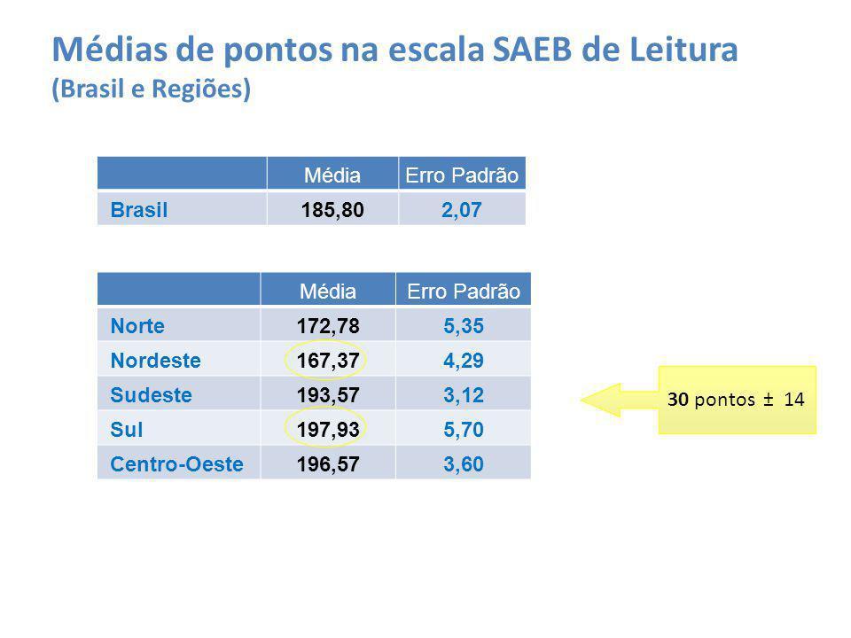Médias de pontos na escala SAEB de Leitura (Brasil e Regiões) MédiaErro Padrão Brasil185,802,07 MédiaErro Padrão Norte172,785,35 Nordeste167,374,29 Sudeste193,573,12 Sul197,935,70 Centro-Oeste196,573,60 30 pontos ± 14