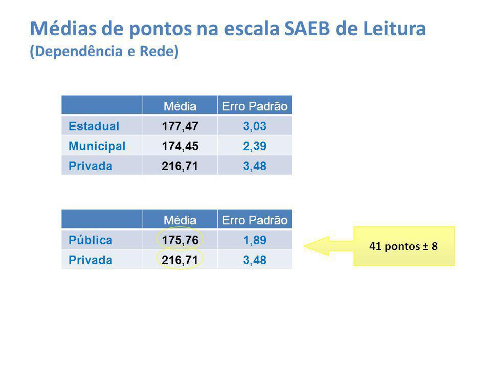 MédiaErro Padrão Estadual177,473,03 Municipal174,452,39 Privada216,713,48 Médias de pontos na escala SAEB de Leitura (Dependência e Rede) MédiaErro Pa