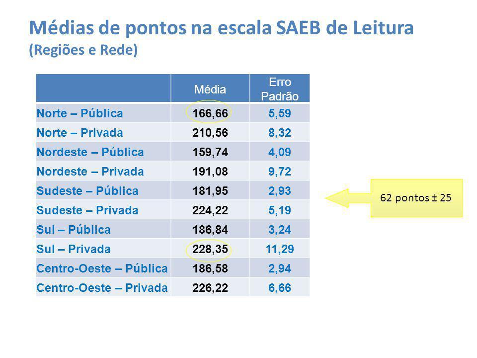 Média Erro Padrão Norte – Pública166,665,59 Norte – Privada210,568,32 Nordeste – Pública159,744,09 Nordeste – Privada191,089,72 Sudeste – Pública181,9