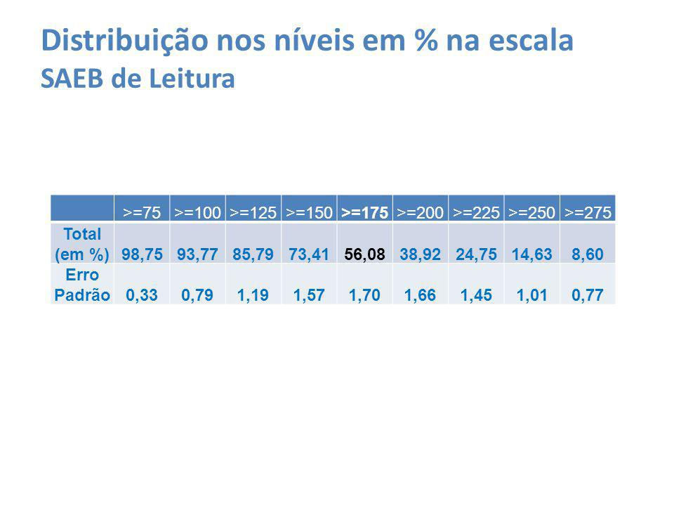 Distribuição nos níveis em % na escala SAEB de Leitura >=75>=100>=125>=150>=175>=200>=225>=250>=275 Total (em %)98,7593,7785,7973,4156,0838,9224,7514,638,60 Erro Padrão0,330,791,191,571,701,661,451,010,77