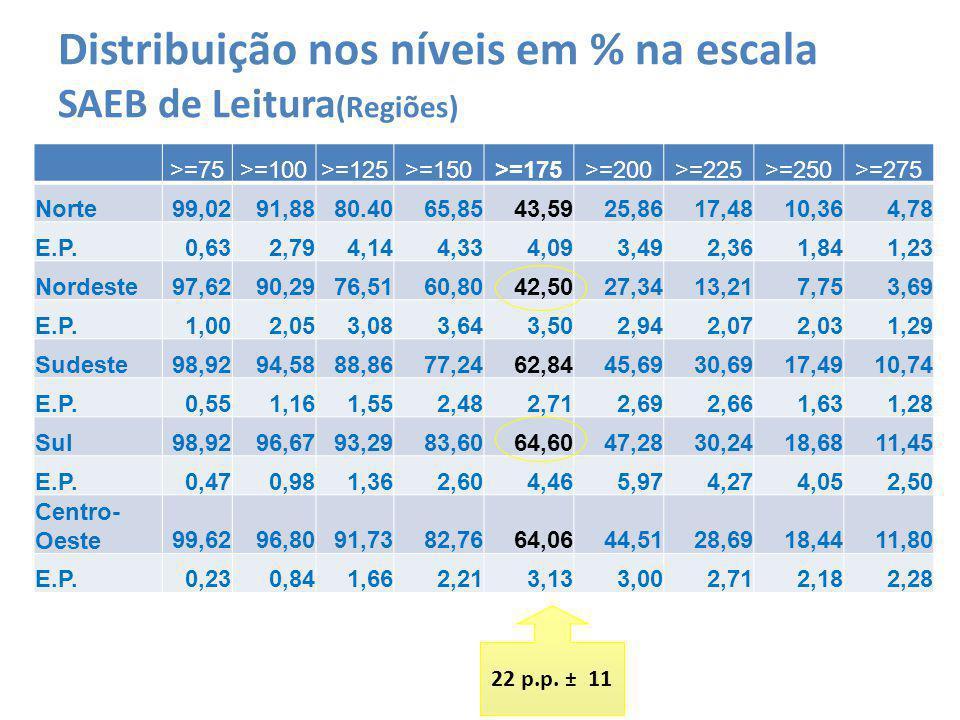 Distribuição nos níveis em % na escala SAEB de Leitura (Regiões) >=75>=100>=125>=150>=175>=200>=225>=250>=275 Norte99,0291,8880.4065,8543,5925,8617,4810,364,78 E.P.0,632,794,144,334,093,492,361,841,23 Nordeste97,6290,2976,5160,8042,5027,3413,217,753,69 E.P.1,002,053,083,643,502,942,072,031,29 Sudeste98,9294,5888,8677,2462,8445,6930,6917,4910,74 E.P.0,551,161,552,482,712,692,661,631,28 Sul98,9296,6793,2983,6064,6047,2830,2418,6811,45 E.P.0,470,981,362,604,465,974,274,052,50 Centro- Oeste99,6296,8091,7382,7664,0644,5128,6918,4411,80 E.P.0,230,841,662,213,133,002,712,182,28 22 p.p.