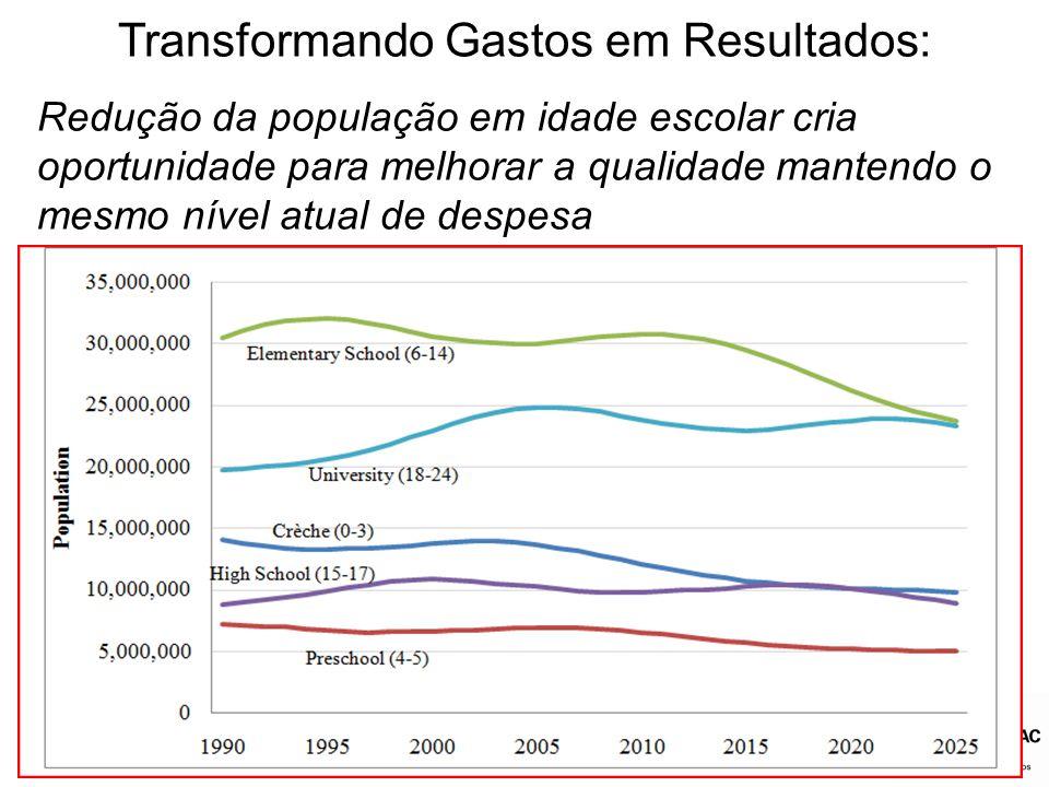Redução da população em idade escolar cria oportunidade para melhorar a qualidade mantendo o mesmo nível atual de despesa Transformando Gastos em Resu
