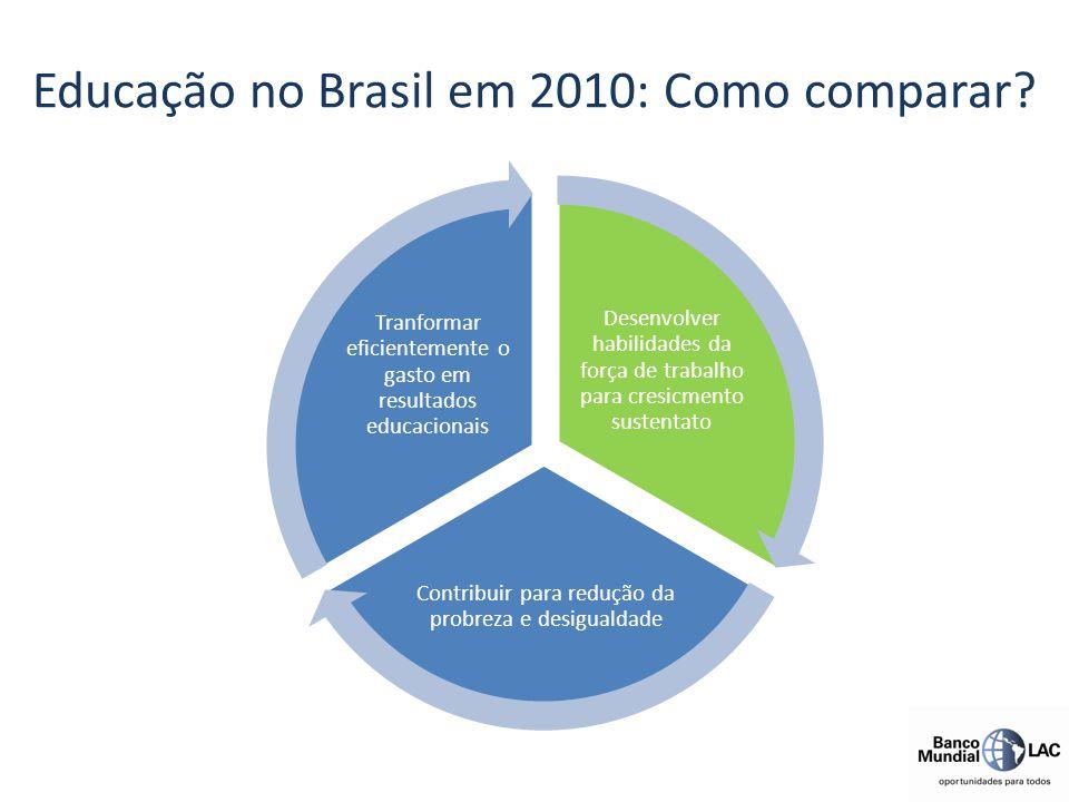 Educação no Brasil em 2010: Como comparar? Desenvolver habilidades da força de trabalho para cresicmento sustentato Contribuir para redução da probrez