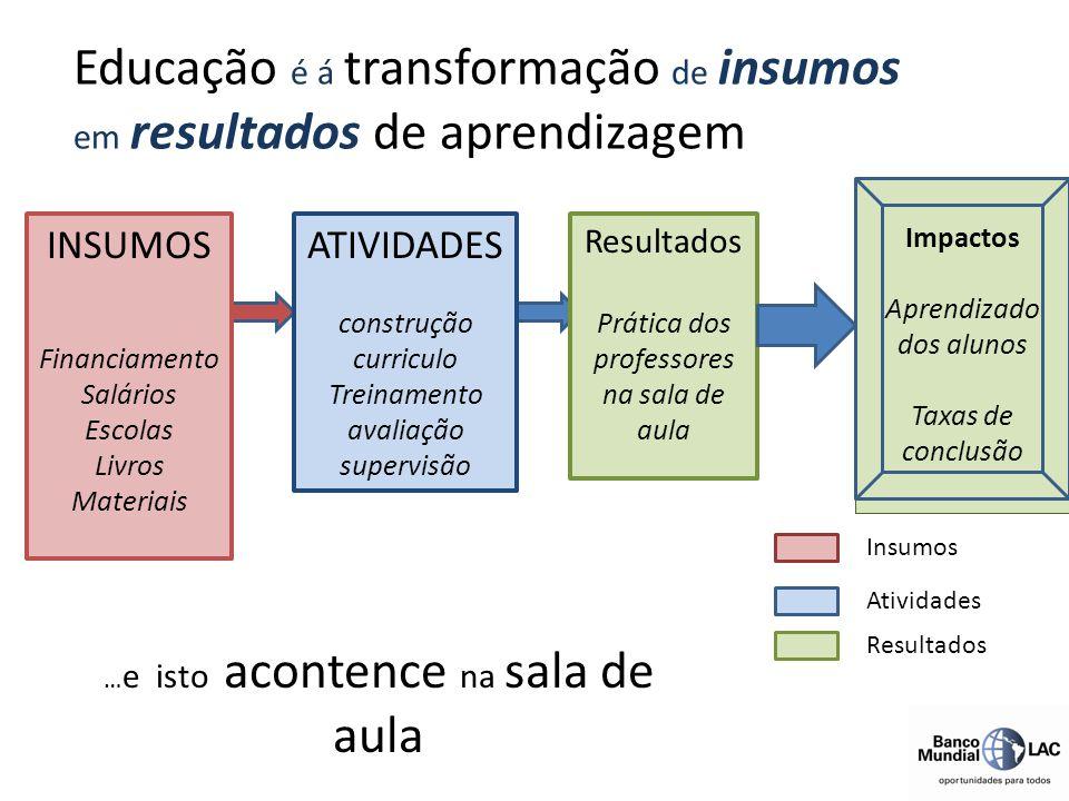 Educação é á transformação de insumos em resultados de aprendizagem ATIVIDADES construção curriculo Treinamento avaliação supervisão INSUMOS Financiam
