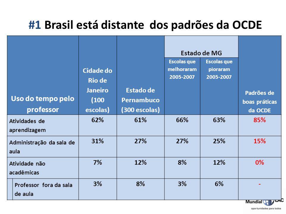 #1 Brasil está distante dos padrões da OCDE Uso do tempo pelo professor Cidade do Rio de Janeiro (100 escolas) Estado de Pernambuco (300 escolas) Esta
