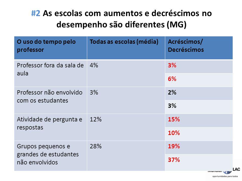 #2 As escolas com aumentos e decréscimos no desempenho são diferentes (MG) O uso do tempo pelo professor Todas as escolas (média)Acréscimos/ Decréscim