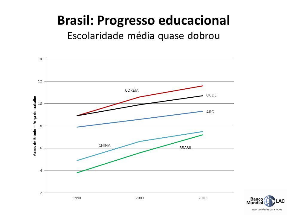 Brasil: Progresso educacional Escolaridade média quase dobrou