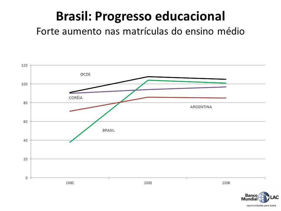 Brasil: Progresso educacional Grande aumento nas taxas de conclusão do ensinos fundamental e médio