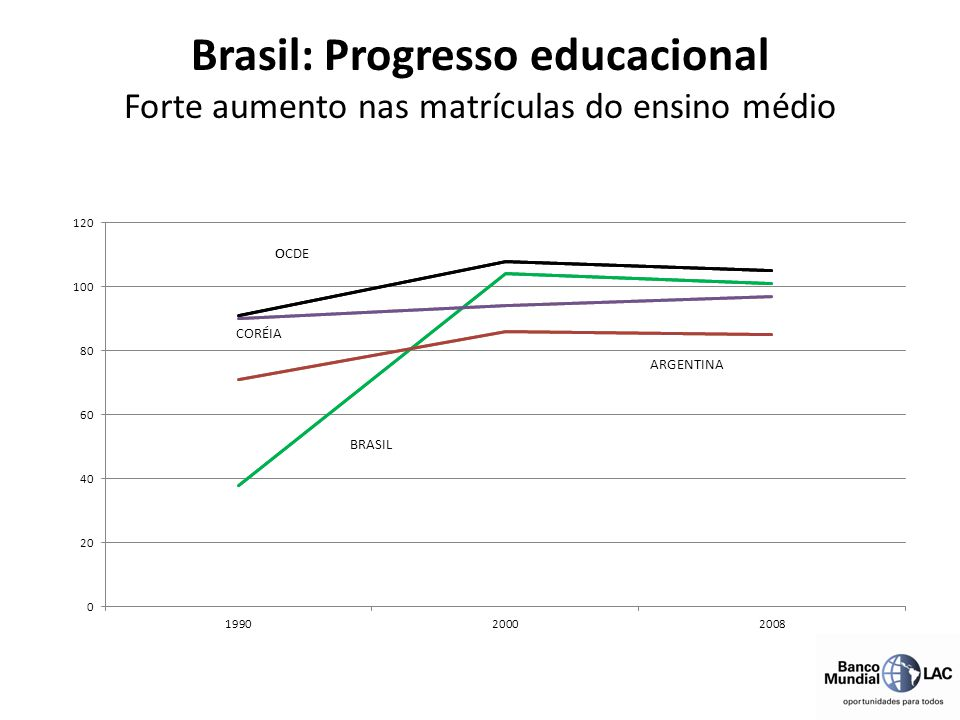 Brasil: Progresso educacional Forte aumento nas matrículas do ensino médio