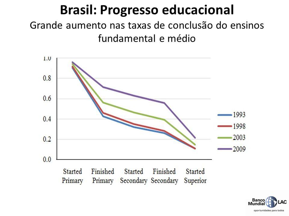 O aumento de 52 pontos na média de matemática do Brasil no PISA é um dos maiores avanços já registrados MÉDIAS DO PISA EM MATEMÁTICA Progresso educacional no Brasil: crescimento sustentado na aprendizagem