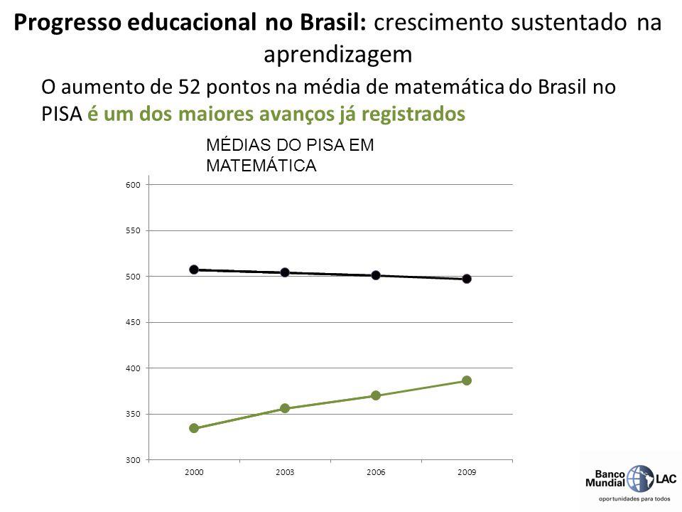 O aumento de 52 pontos na média de matemática do Brasil no PISA é um dos maiores avanços já registrados MÉDIAS DO PISA EM MATEMÁTICA Progresso educaci