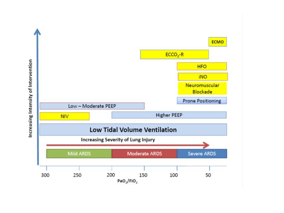 ARDS LEVE P/F > 200 CPAP/PEEP > 5 RX opacidades bilaterais MODERADA P/F < 200 PEEP > 5 RX opacidades bilaterais Complac 60-40 Pplat até 25 SEVERA P/F < 100 PEEP > 10 RX 3 ou mais quadrantes Complac < 40 Pplat > 25