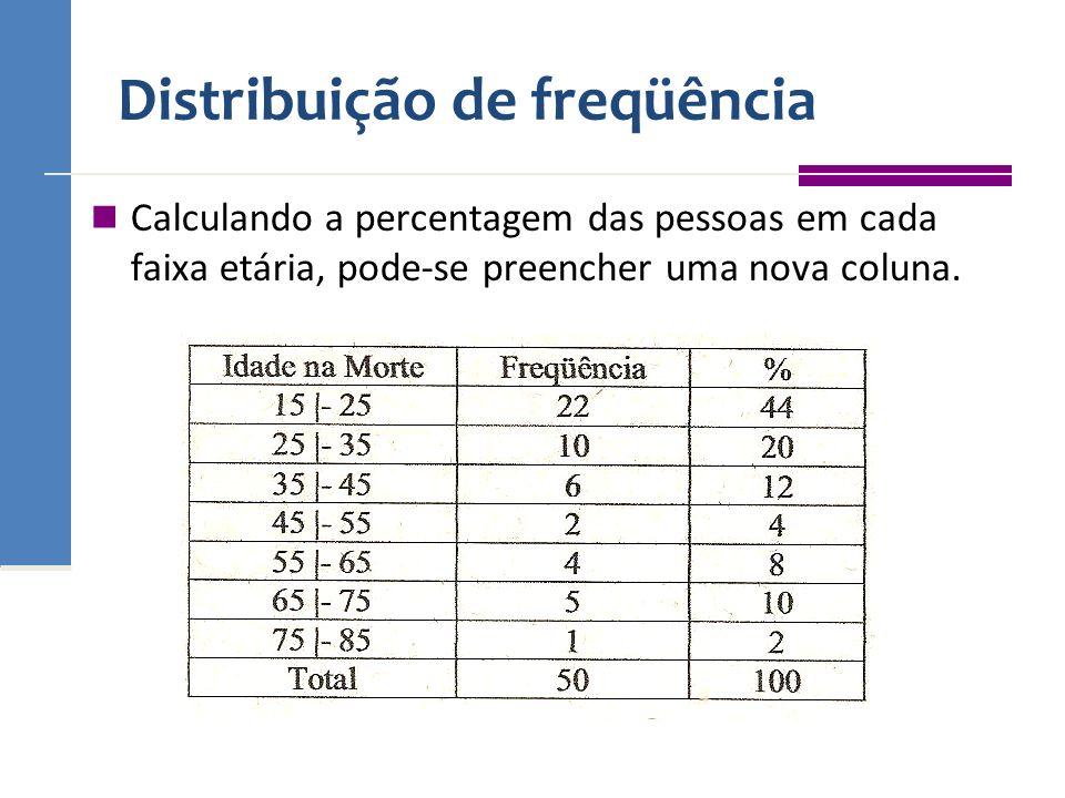 Distribuição de freqüência Calculando a percentagem das pessoas em cada faixa etária, pode-se preencher uma nova coluna.
