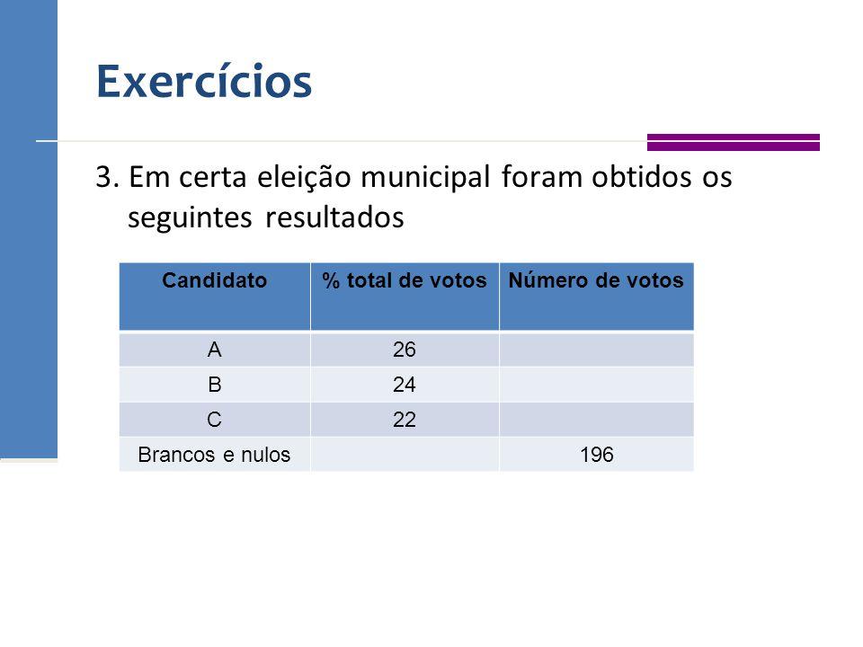 Exercícios 3. Em certa eleição municipal foram obtidos os seguintes resultados Candidato% total de votosNúmero de votos A26 B24 C22 Brancos e nulos196