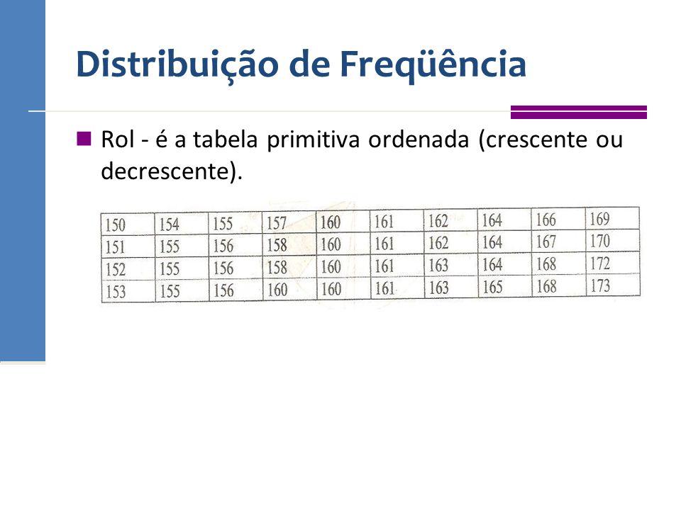 Distribuição de Freqüência Rol - é a tabela primitiva ordenada (crescente ou decrescente).