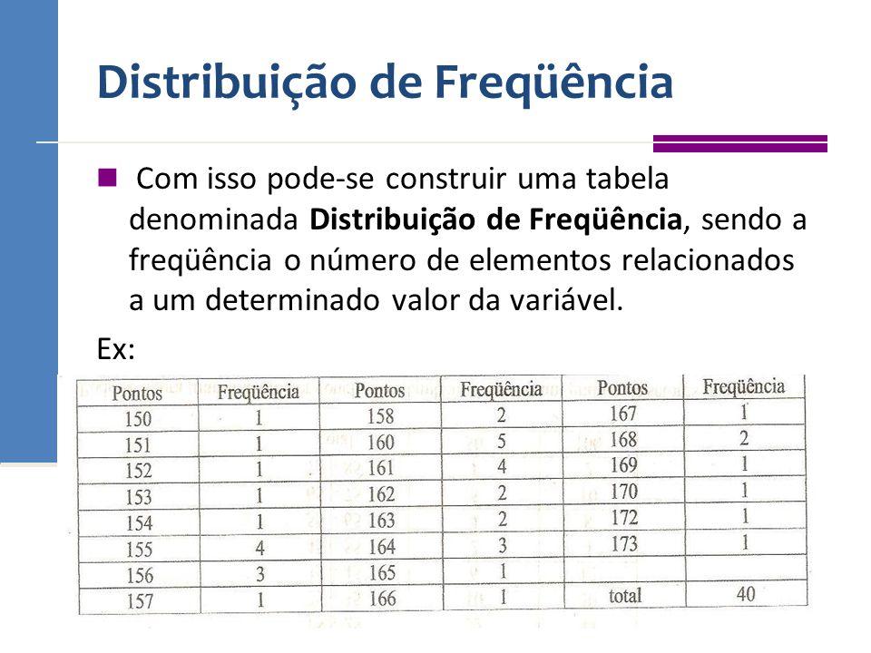 Distribuição de Freqüência Com isso pode-se construir uma tabela denominada Distribuição de Freqüência, sendo a freqüência o número de elementos relac