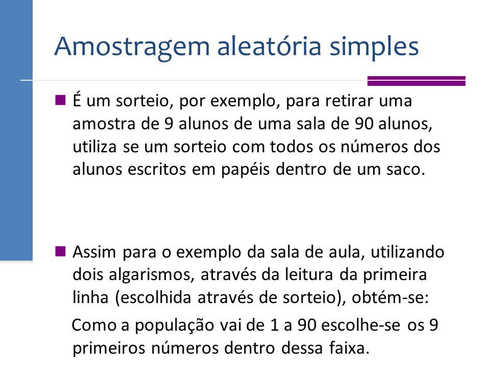 Amostragem aleatória simples É um sorteio, por exemplo, para retirar uma amostra de 9 alunos de uma sala de 90 alunos, utiliza se um sorteio com todos
