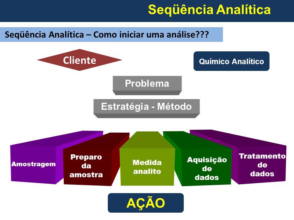 Seqüência Analítica Seqüência Analítica – Como iniciar uma análise??.