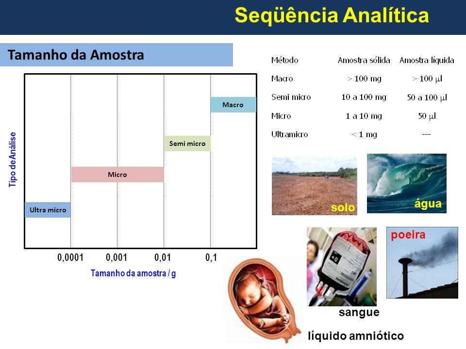 0,00010,0010,010,1 Tamanho da amostra / g Tipo de Análise Ultra micro Micro Semi micro Macro Seqüência Analítica Tamanho da Amostra solo água poeira sangue líquido amniótico