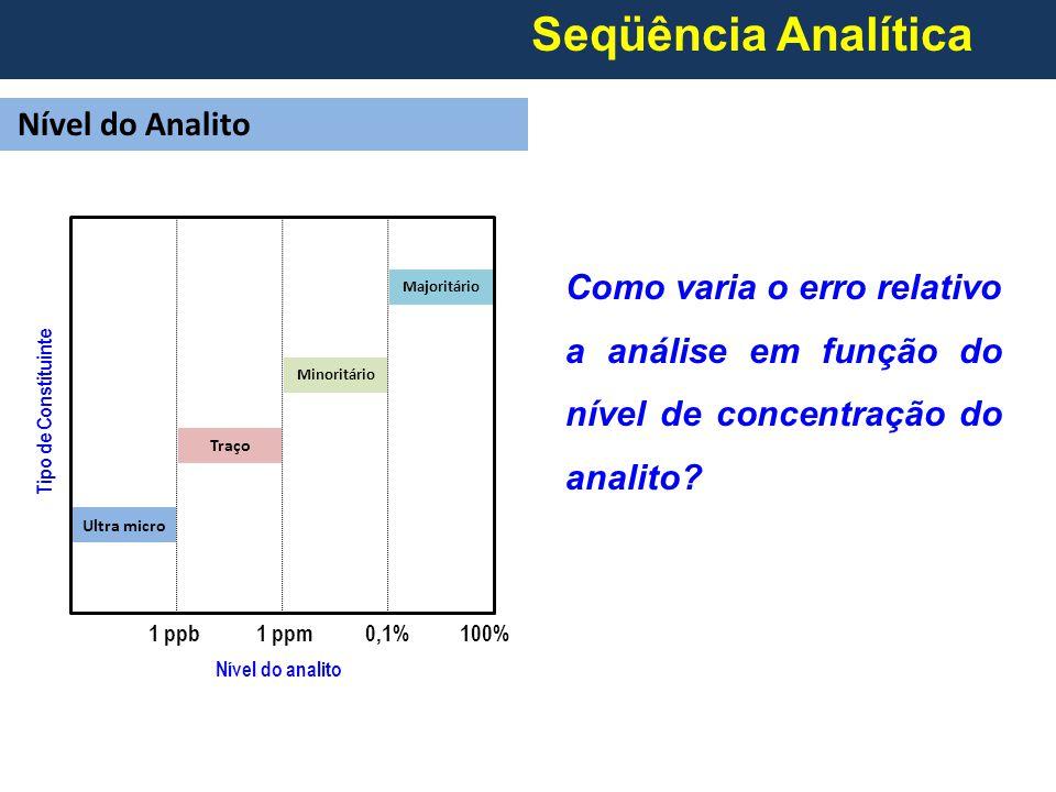 1 ppb1 ppm0,1%100% Nível do analito Tipo de Constituinte Ultra micro Traço Minoritário Majoritário Seqüência Analítica Nível do Analito Como varia o erro relativo a análise em função do nível de concentração do analito?