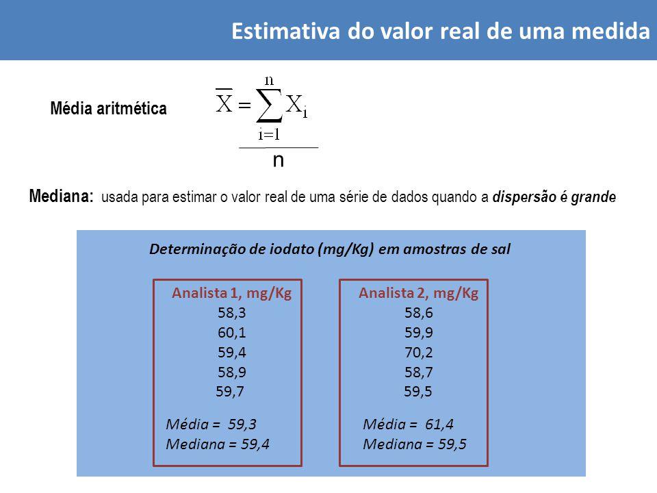 Estimativa do valor real de uma medida Média aritmética n Mediana: usada para estimar o valor real de uma série de dados quando a dispersão é grande Determinação de iodato (mg/Kg) em amostras de sal Analista 1, mg/Kg 58,3 60,1 59,4 58,9 59,7 Analista 2, mg/Kg 58,6 59,9 70,2 58,7 59,5 Média = 59,3 Mediana = 59,4 Média = 61,4 Mediana = 59,5