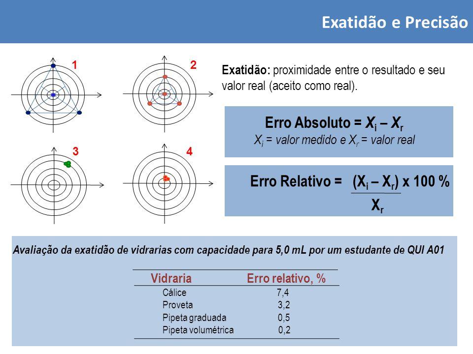 Exatidão e Precisão Exatidão: proximidade entre o resultado e seu valor real (aceito como real).