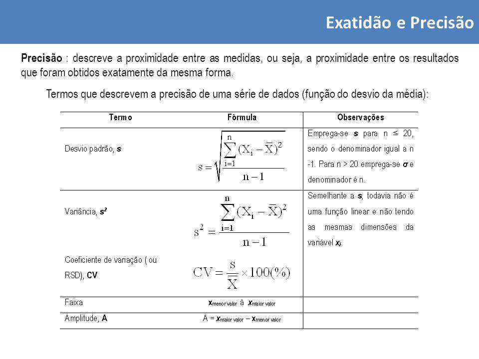 Exatidão e Precisão Precisão : descreve a proximidade entre as medidas, ou seja, a proximidade entre os resultados que foram obtidos exatamente da mesma forma.